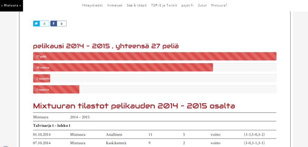 Mixtuura_yhteenveto-2014-2015